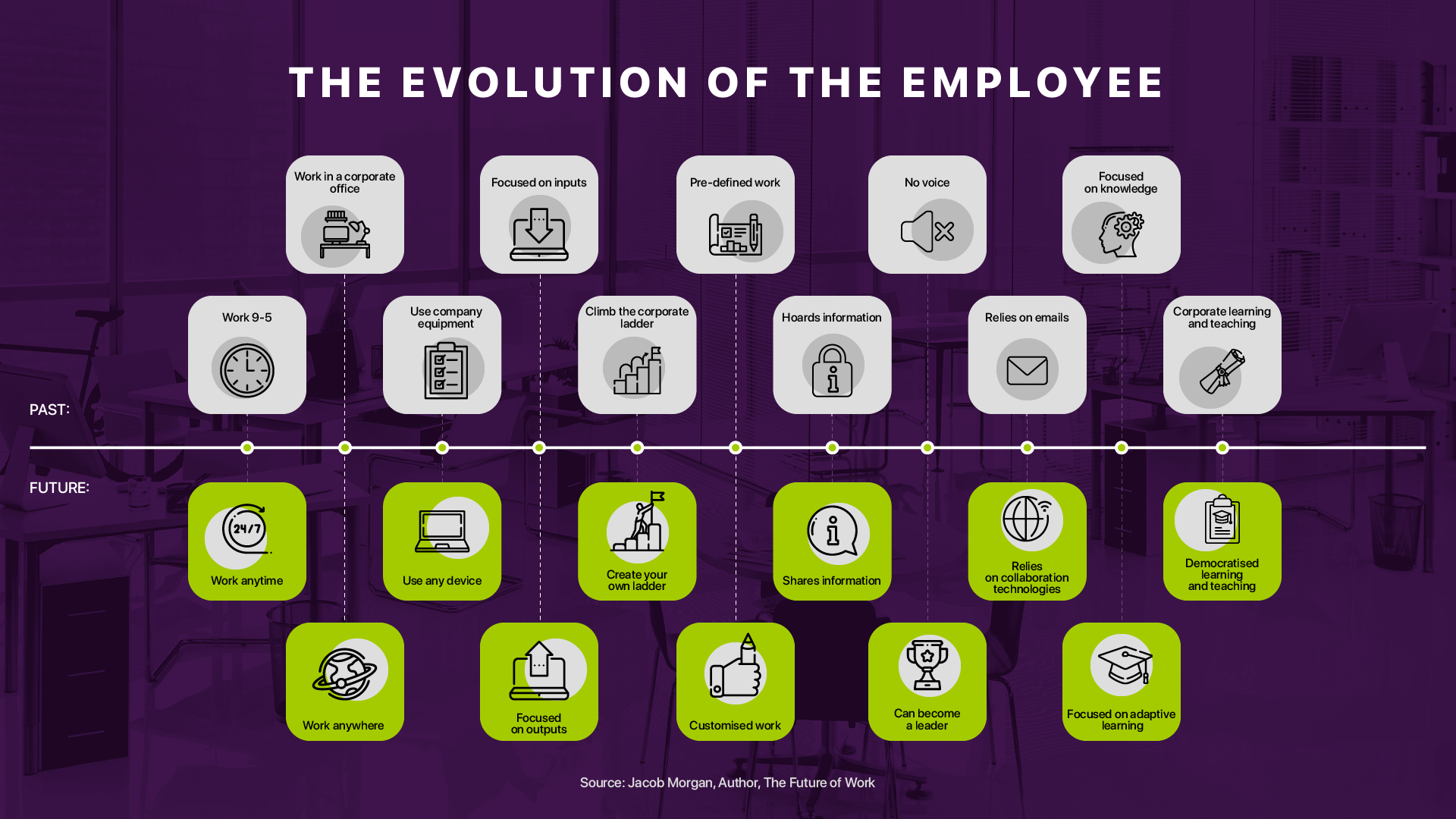 Evolution of the Modern Employee